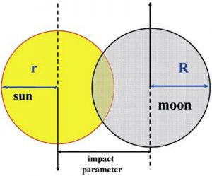 geomatric model of solar eclipse - impact parameter