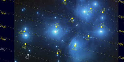 Pleiades and Venus between 2004 and 2060 based on Wikimedia image